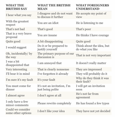 Article: Understanding what the British actually mean when they say....